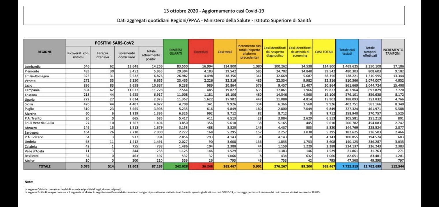 situazione italiana contagi del Covid-19  al 14 ottobre