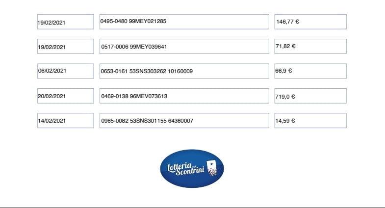 lotteria degli scontrini Prima Pagina - Lotteria degli scontrini. Ecco i numeri della prima estrazione 12/03/2021