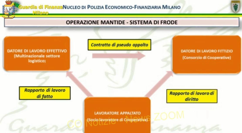 Dhl Supply Chain Italy spa Milano - Dhl Supply Chain Italy spa e Guardia di Finanza. In ballo 20 milioni di euro 07/06/2021
